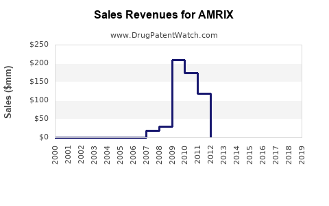 Drug Sales Revenue Trends for AMRIX