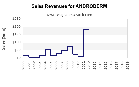 Drug Sales Revenue Trends for ANDRODERM
