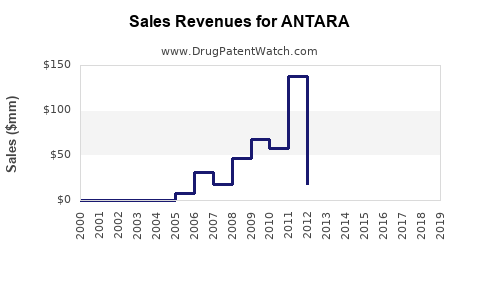 Drug Sales Revenue Trends for ANTARA