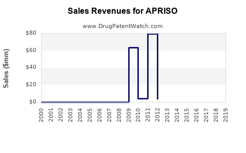 Drug Sales Revenue Trends for APRISO
