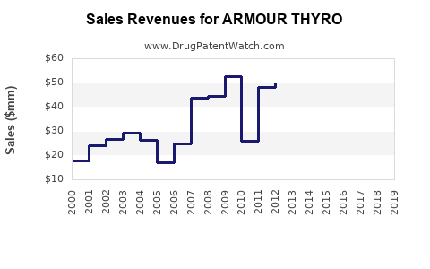 Drug Sales Revenue Trends for ARMOUR THYRO