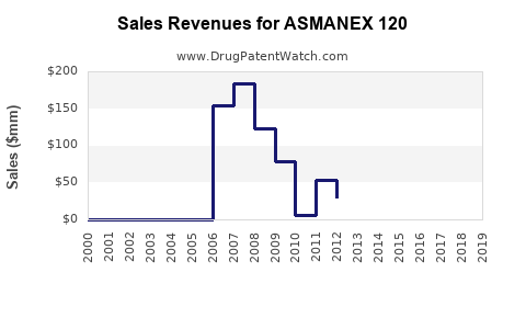 Drug Sales Revenue Trends for ASMANEX 120