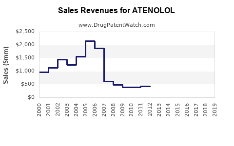 Drug Sales Revenue Trends for ATENOLOL