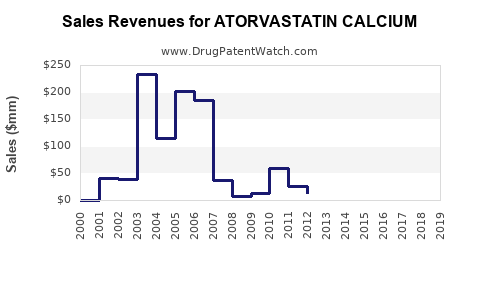 Drug Sales Revenue Trends for ATORVASTATIN CALCIUM