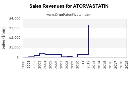 Drug Sales Revenue Trends for ATORVASTATIN