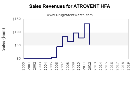 Drug Sales Revenue Trends for ATROVENT HFA