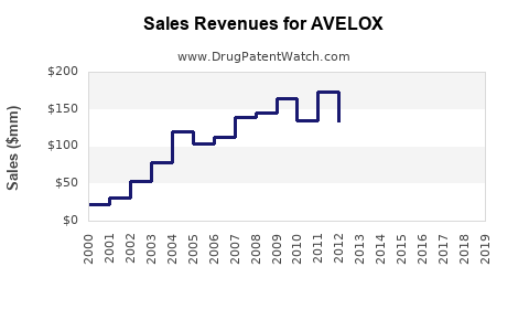 Drug Sales Revenue Trends for AVELOX