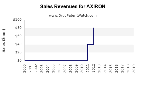 Drug Sales Revenue Trends for AXIRON