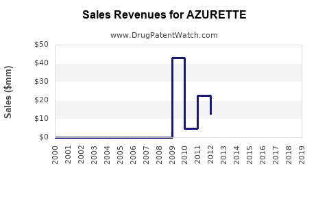 Drug Sales Revenue Trends for AZURETTE