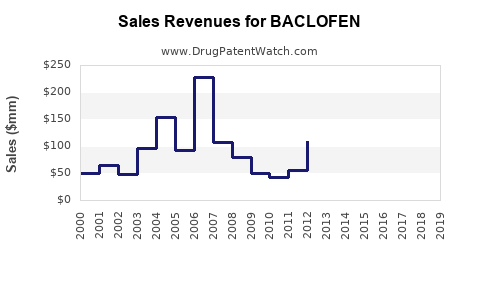 Drug Sales Revenue Trends for BACLOFEN