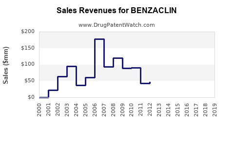 Drug Sales Revenue Trends for BENZACLIN