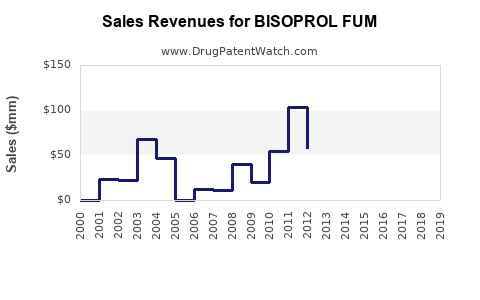 Drug Sales Revenue Trends for BISOPROL FUM