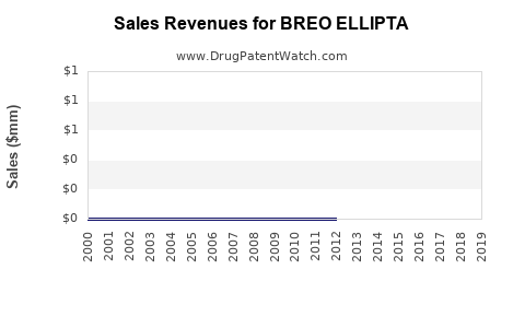 Drug Sales Revenue Trends for BREO ELLIPTA