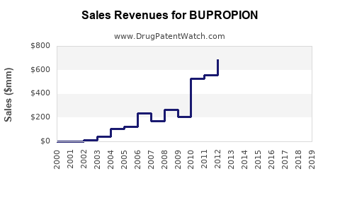 Drug Sales Revenue Trends for BUPROPION