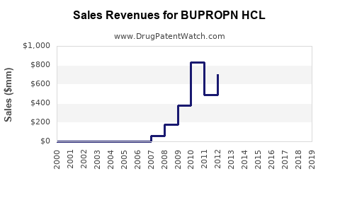 Drug Sales Revenue Trends for BUPROPN HCL