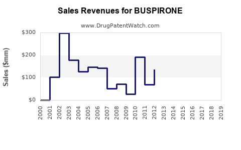 Drug Sales Revenue Trends for BUSPIRONE