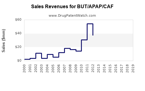 Drug Sales Revenue Trends for BUT/APAP/CAF