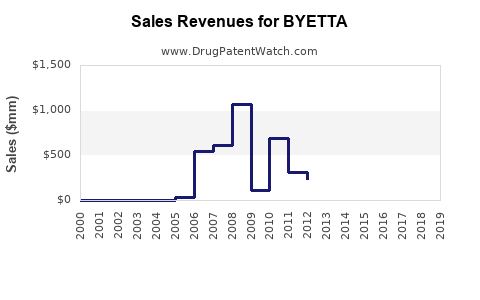 Drug Sales Revenue Trends for BYETTA