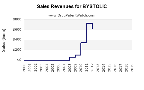 Drug Sales Revenue Trends for BYSTOLIC
