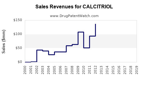 Drug Sales Revenue Trends for CALCITRIOL