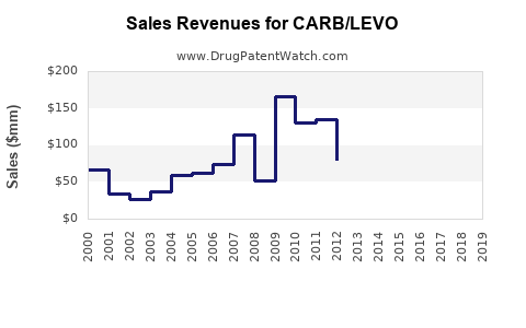 Drug Sales Revenue Trends for CARB/LEVO