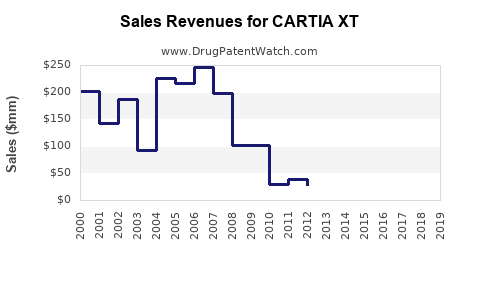 Drug Sales Revenue Trends for CARTIA XT