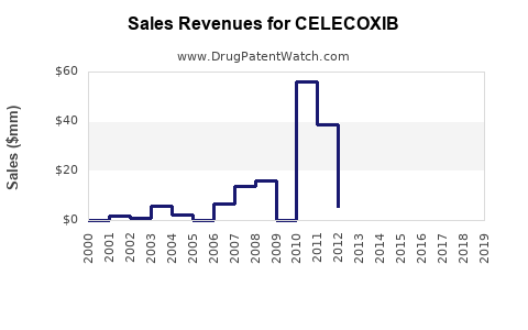 Drug Sales Revenue Trends for CELECOXIB