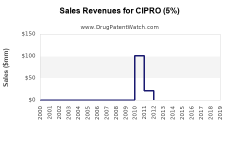 Drug Sales Revenue Trends for CIPRO (5%)
