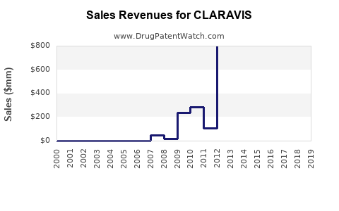 Drug Sales Revenue Trends for CLARAVIS