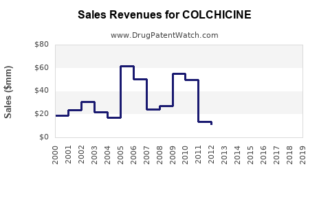 Drug Sales Revenue Trends for COLCHICINE