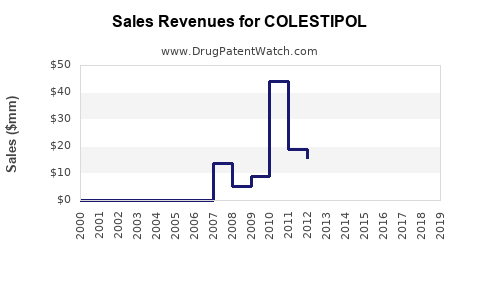 Drug Sales Revenue Trends for COLESTIPOL