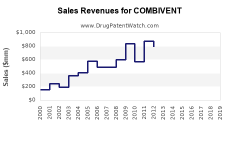 Drug Sales Revenue Trends for COMBIVENT
