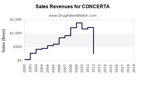 Drug Sales Revenue Trends for CONCERTA
