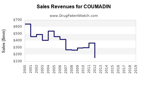 Drug Sales Revenue Trends for COUMADIN