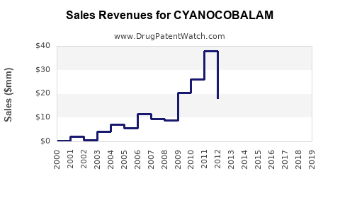 Drug Sales Revenue Trends for CYANOCOBALAM
