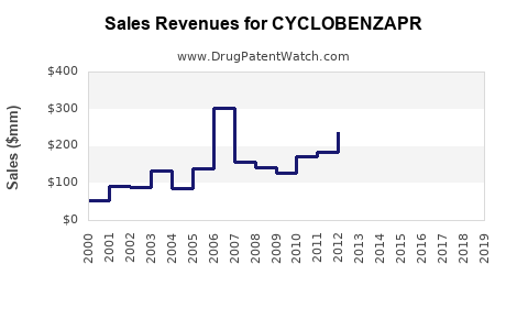 Drug Sales Revenue Trends for CYCLOBENZAPR