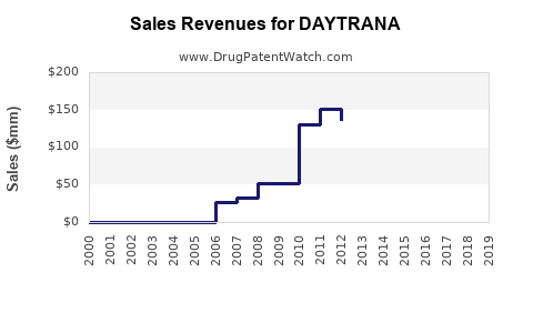 Drug Sales Revenue Trends for DAYTRANA