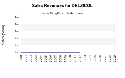 Drug Sales Revenue Trends for DELZICOL