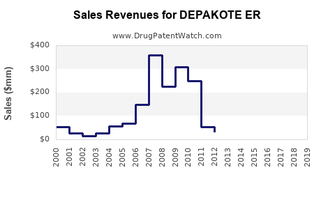 Drug Sales Revenue Trends for DEPAKOTE ER