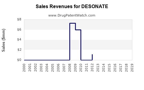 Drug Sales Revenue Trends for DESONATE