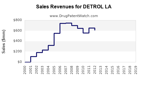 Drug Sales Revenue Trends for DETROL LA