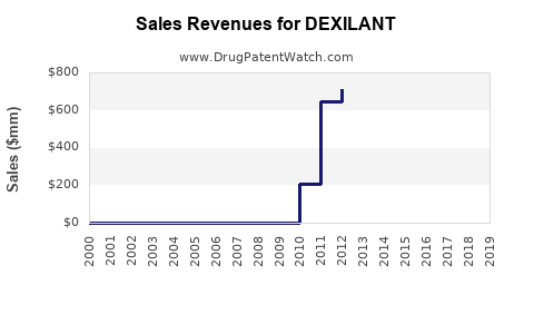 Drug Sales Revenue Trends for DEXILANT