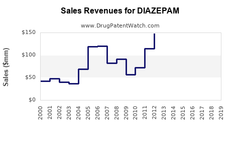 Drug Sales Revenue Trends for DIAZEPAM