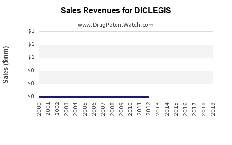 Drug Sales Revenue Trends for DICLEGIS