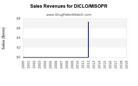 Drug Sales Revenue Trends for DICLO/MISOPR