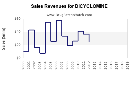 Drug Sales Revenue Trends for DICYCLOMINE
