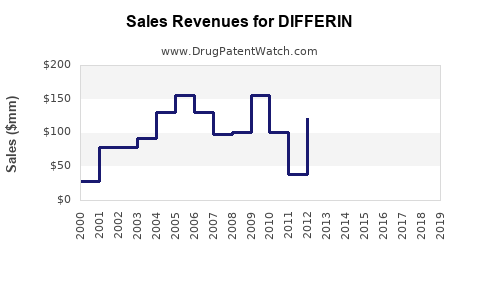 Drug Sales Revenue Trends for DIFFERIN