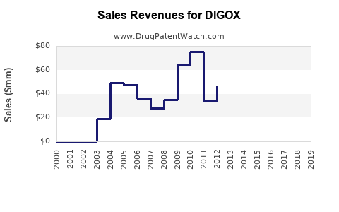 Drug Sales Revenue Trends for DIGOX