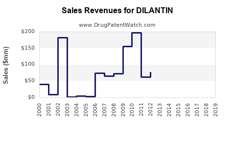 Drug Sales Revenue Trends for DILANTIN