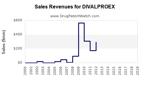 Drug Sales Revenue Trends for DIVALPROEX